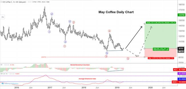 Coffee Futures Technical Analysis