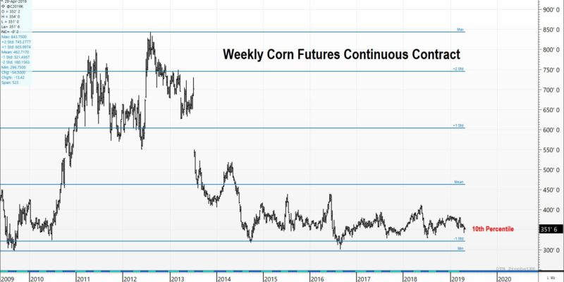 Grain Futures 10 Year History