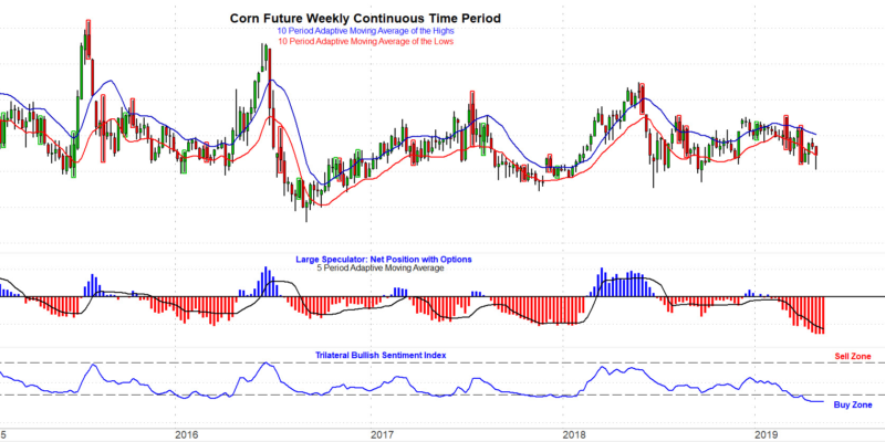 Corn continuous contract