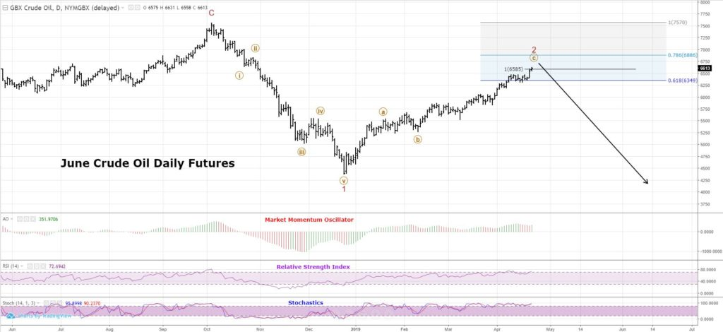 Crude Oil Technical Analysis