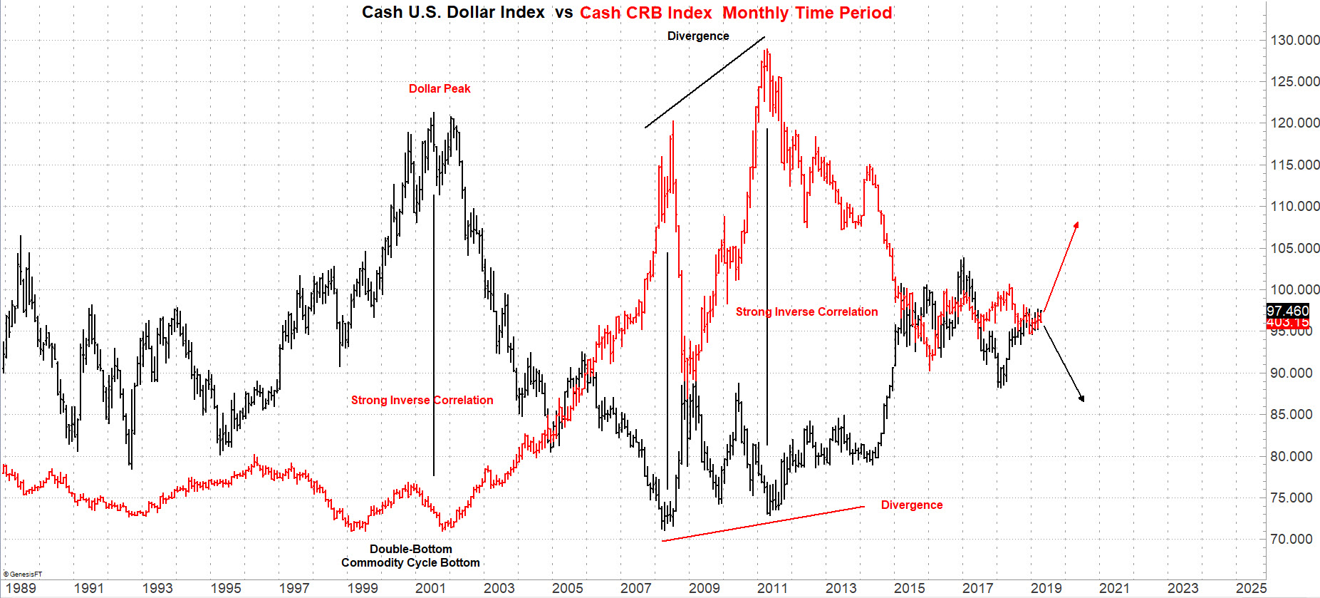 US Dollar Index vs. CRB Index