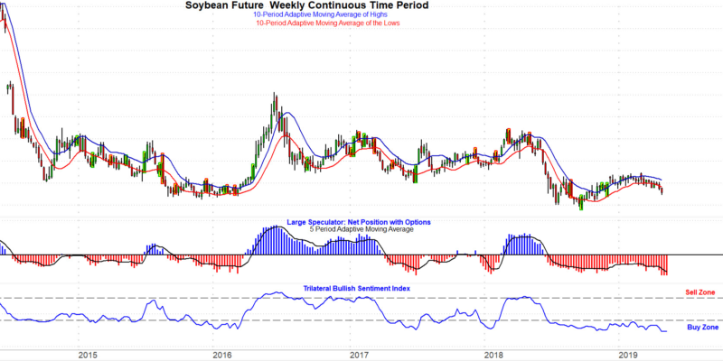 Soybeans continuous contract