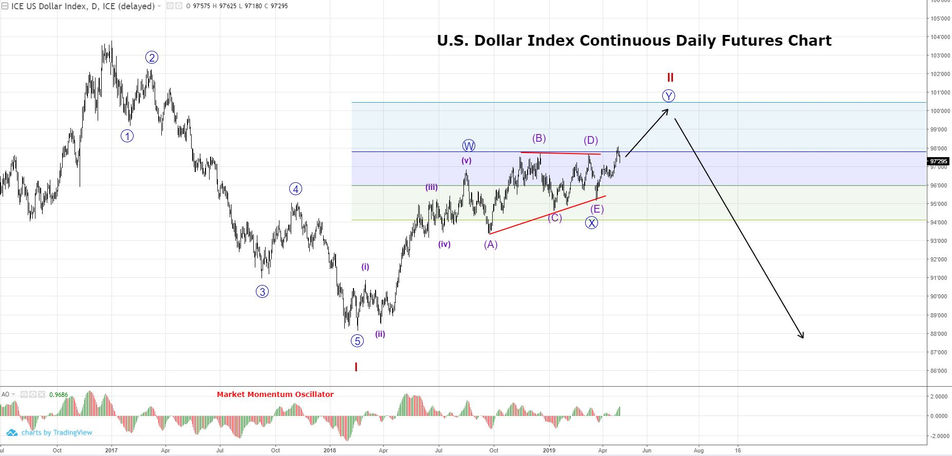 US Dollar Index intermediate uptrend