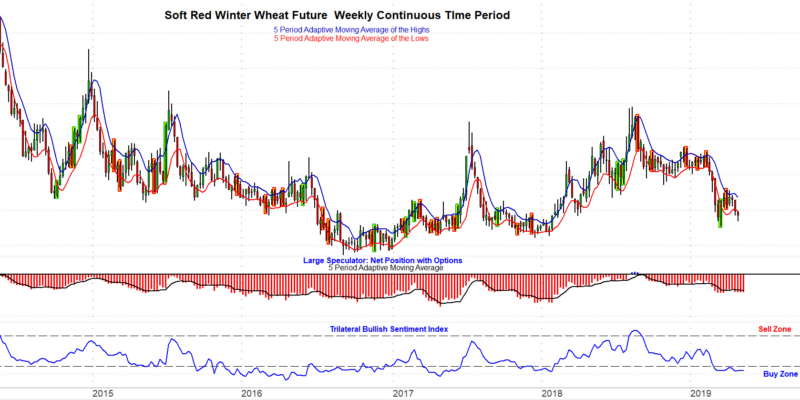 Chicago Wheat continuous futures