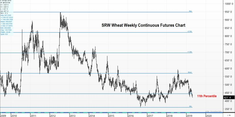 SRW Wheat is priced in the lowest 11th percentile over the course of the last 10 years.
