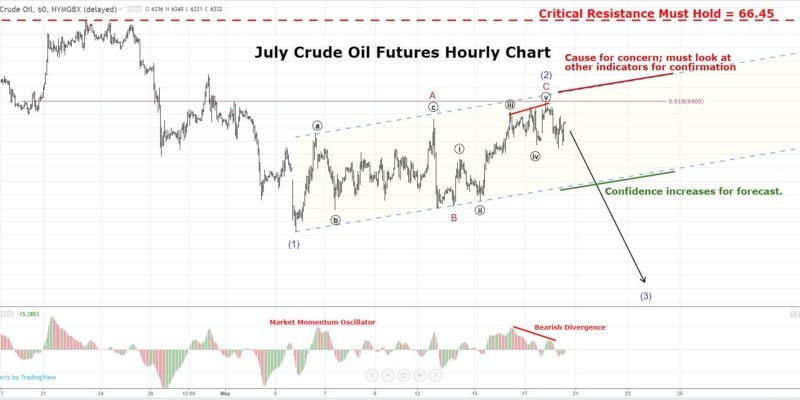 Crude Oil Futures Technical Analysis