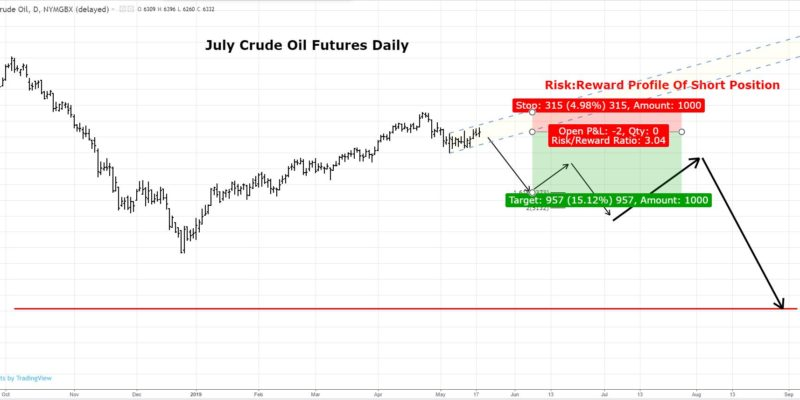 July Futures