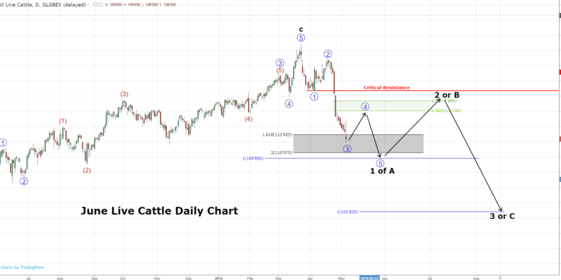 Live Cattle Futures Technical Analysis