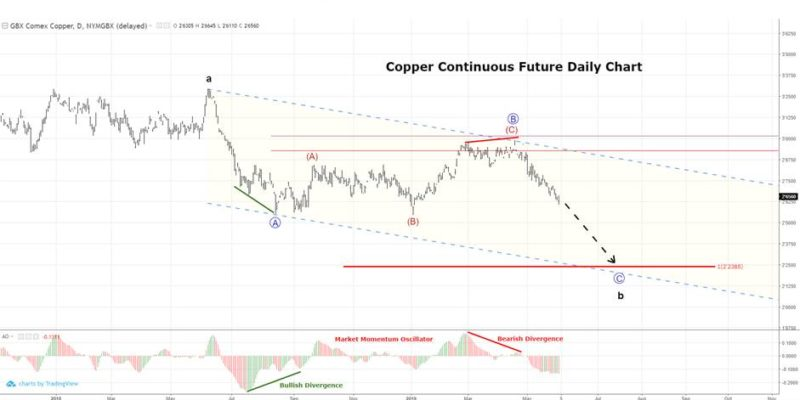 Copper Futures Technical Analysis