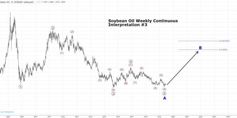 Soybean Oil Technical Analysis