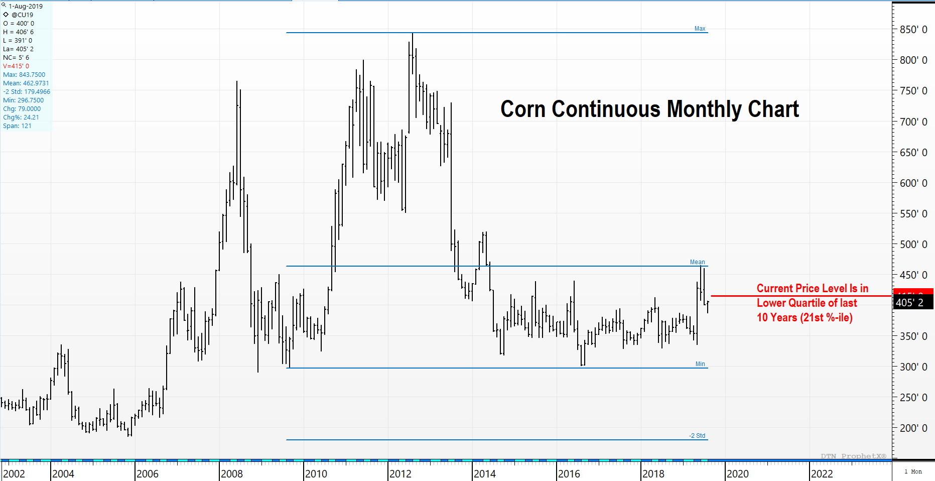 Corn Monthly Continuous Chart