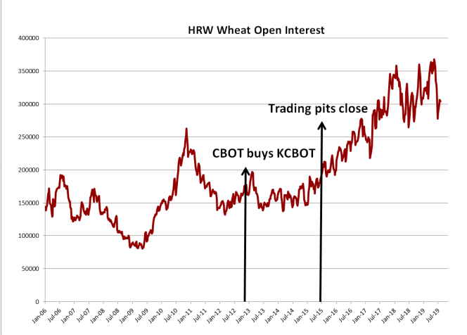 HRW Wheat Open Interest