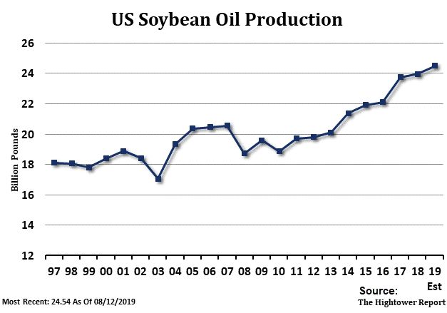 US Soybean Oil Production