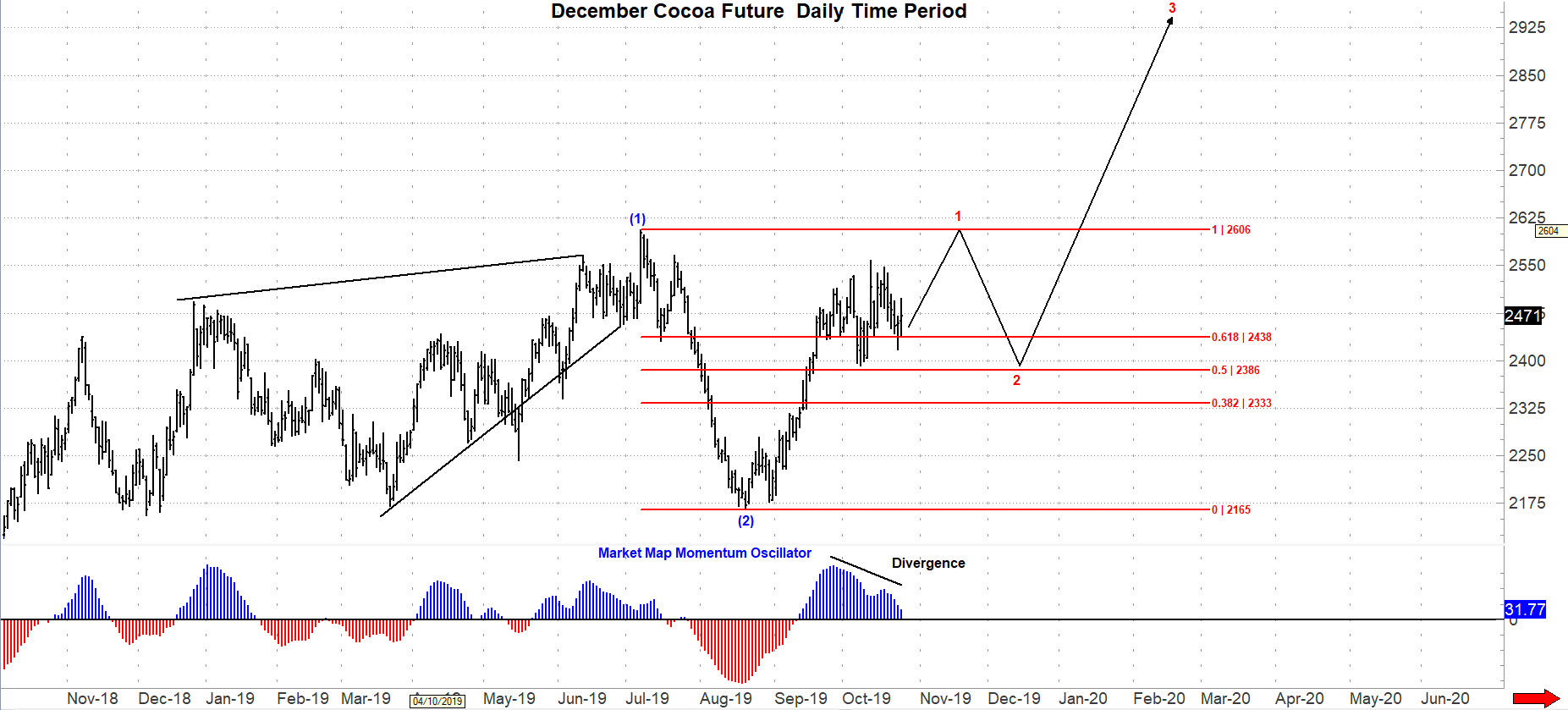 December Cocoa Futures Daily Chart