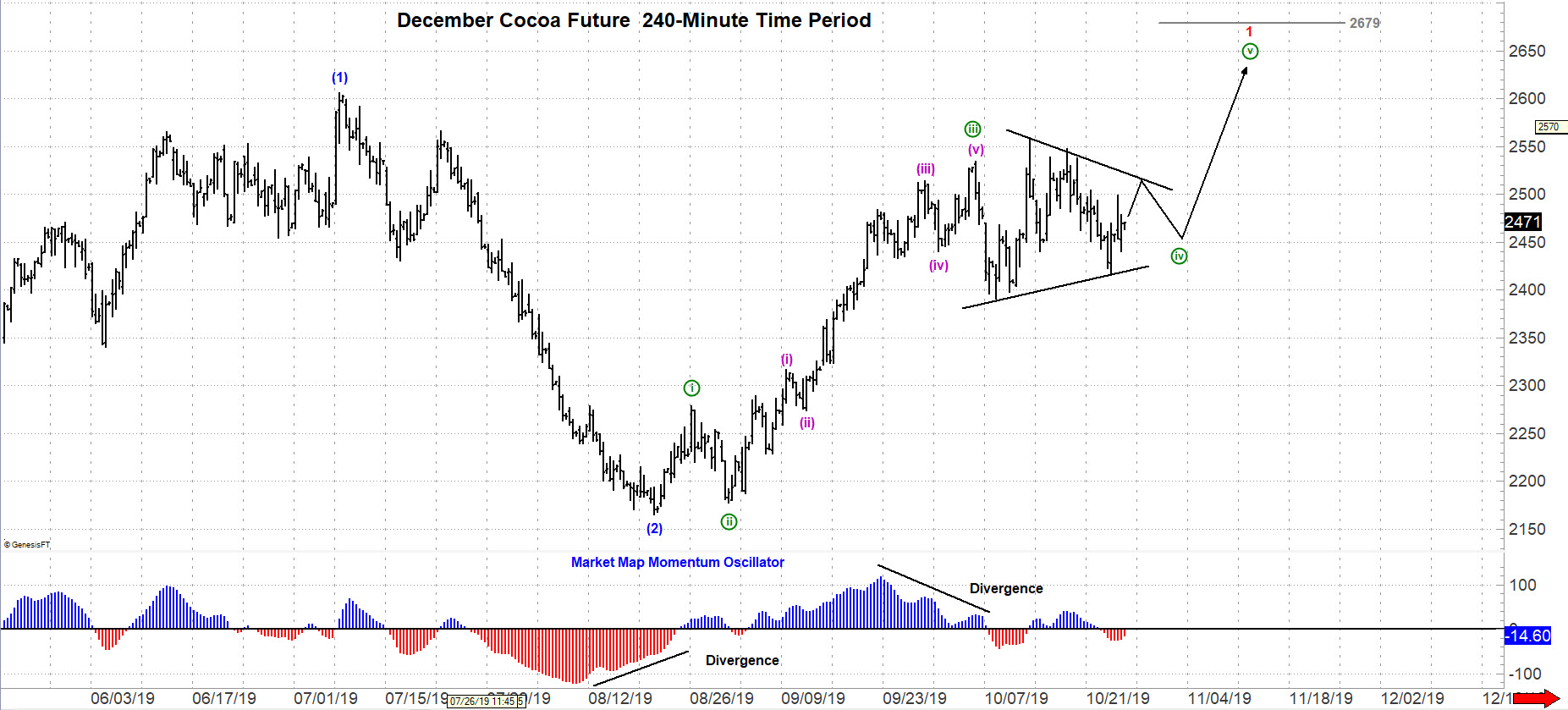 December Cocoa Futures 240 Minute Chart