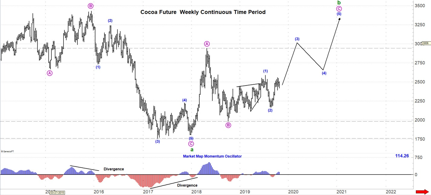December Cocoa Futures Weekly