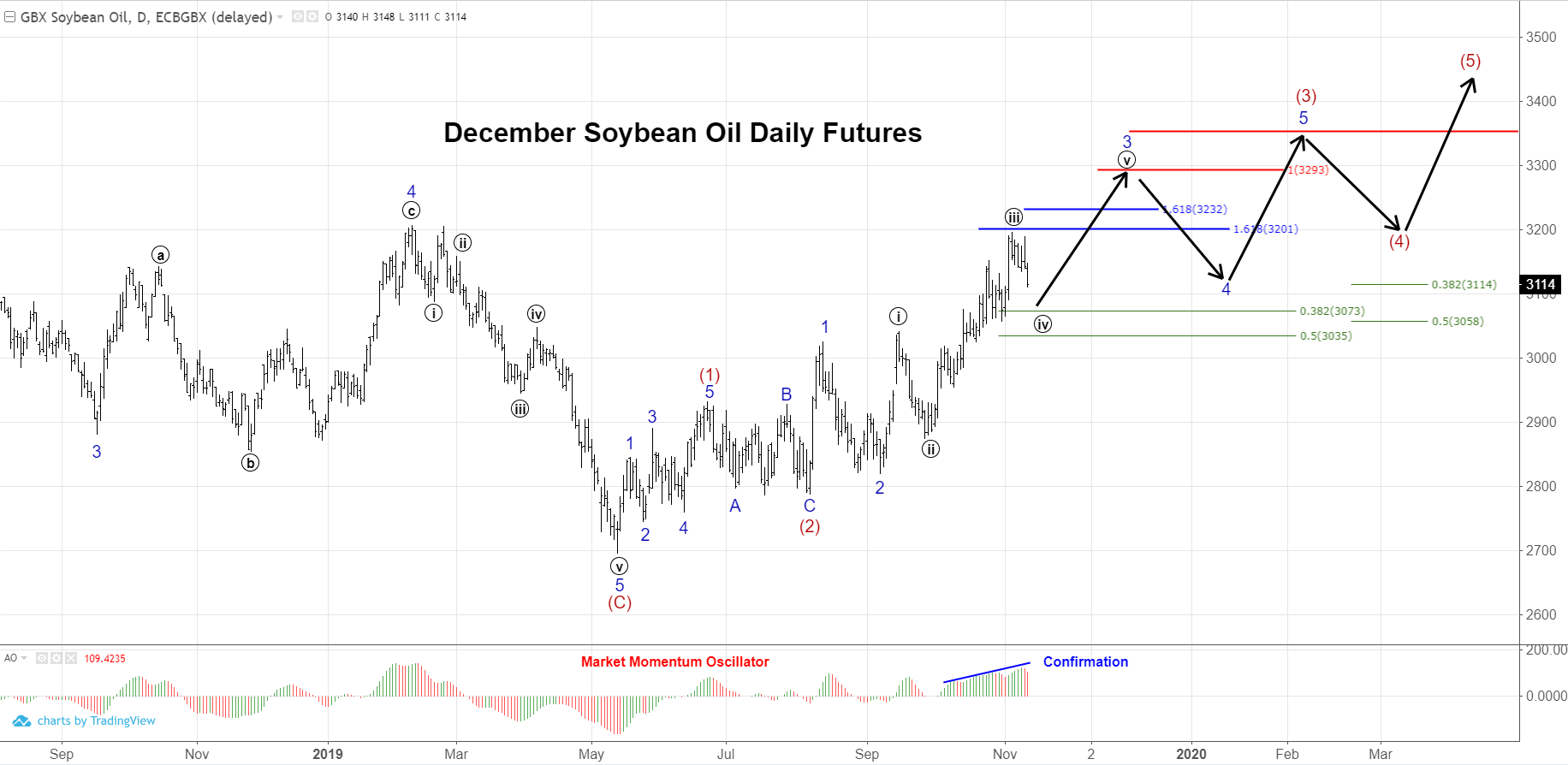 Elliott Wave count for December soybean oil futures