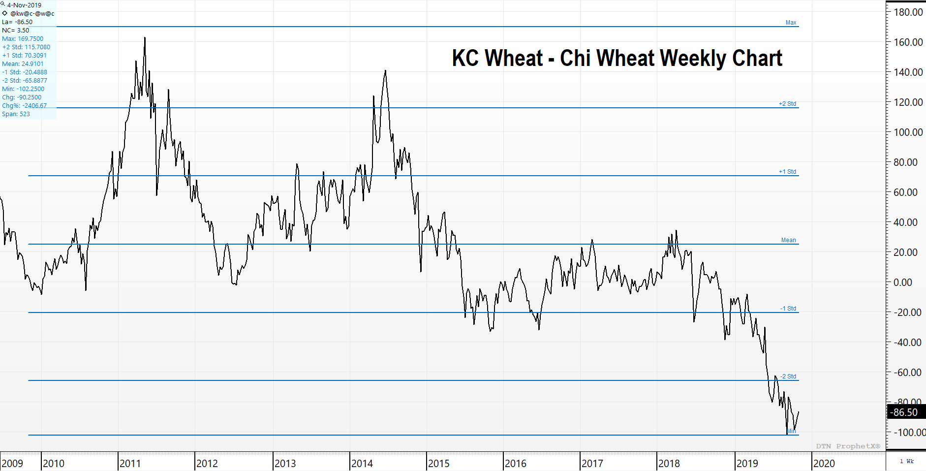 KC/Chicago Wheat Spread