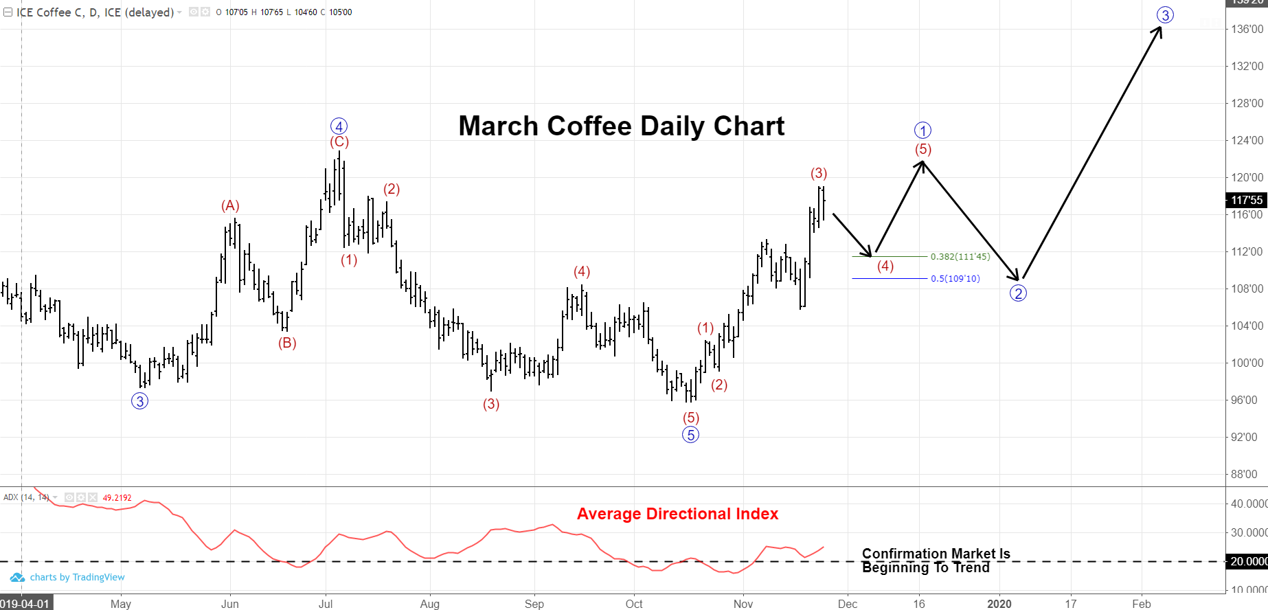 Coffee Futures With ADX Line