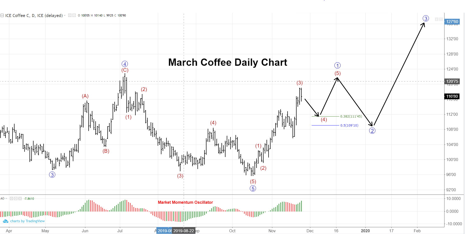 March Coffee Daily Futures Price Chart