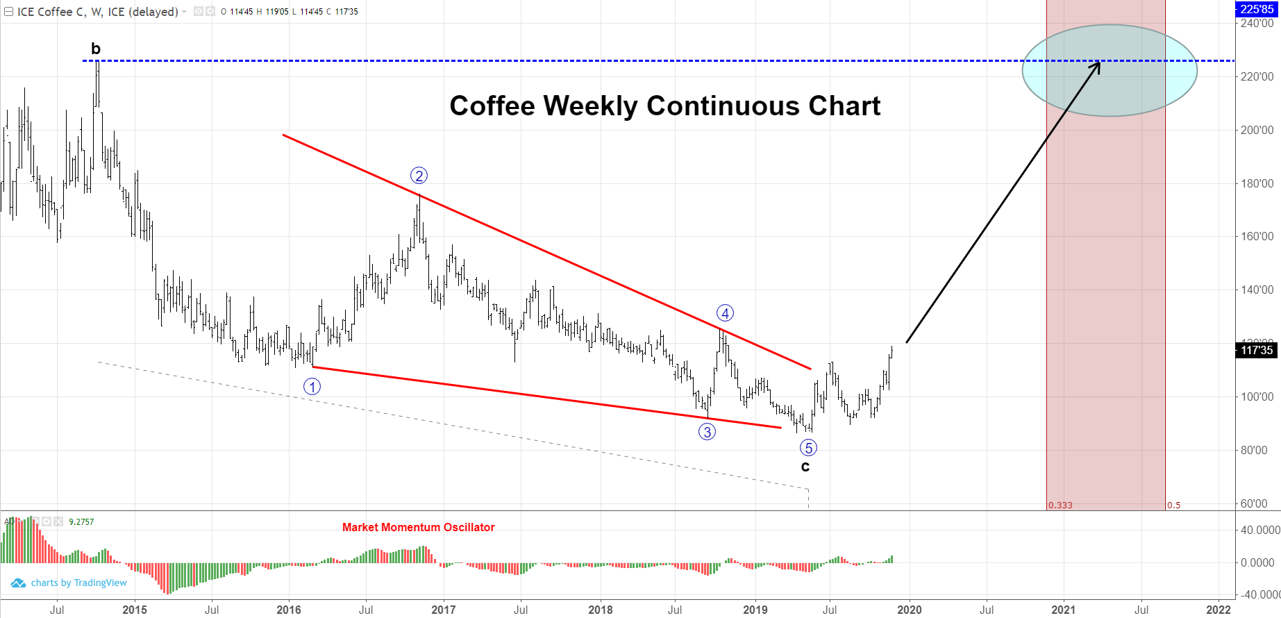 Ending Diagonal Pattern in march coffee futures