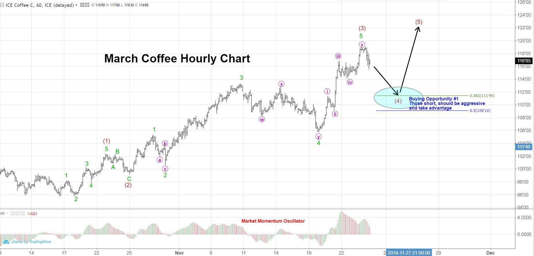 March Coffee Futures Hourly Chart