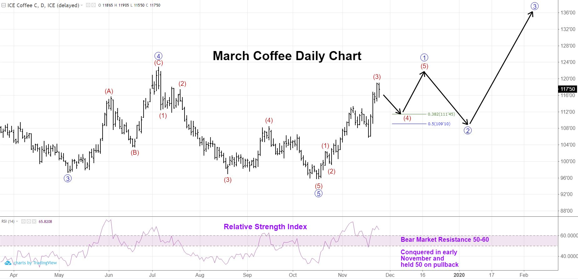 March Coffee Futures Price Chart With RSI