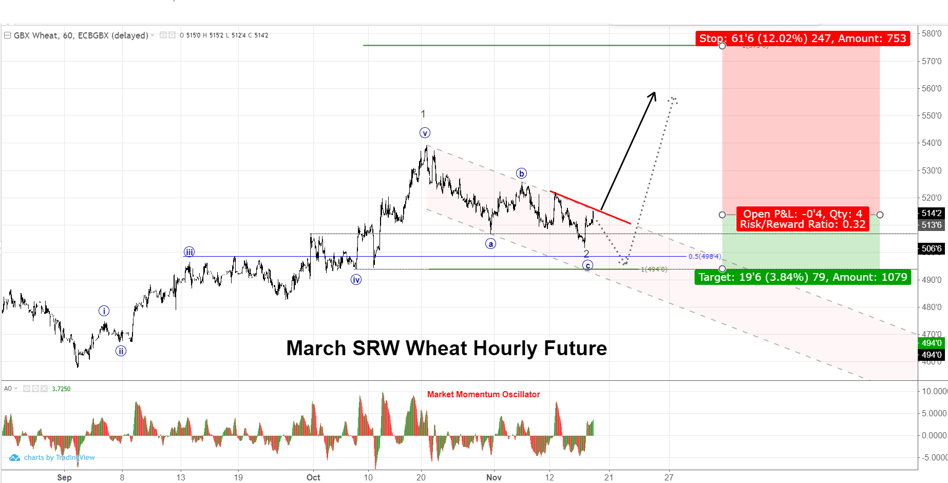 March SRW Wheat Hourly Chart