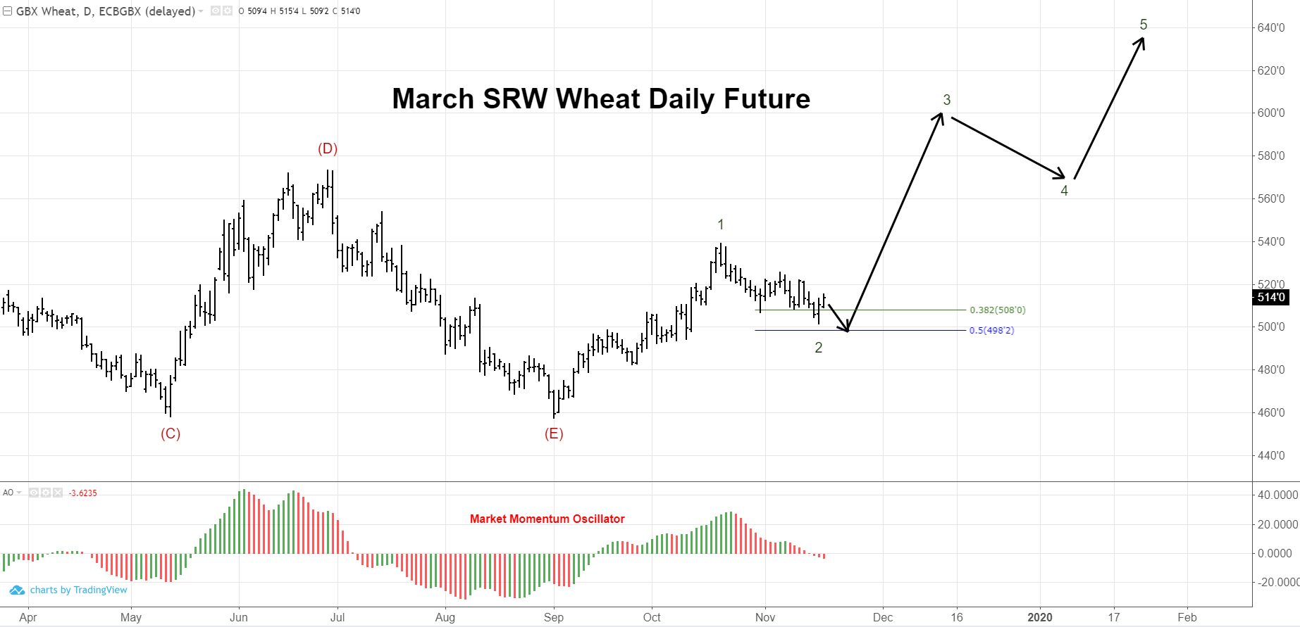 Chicago Wheat Daily Futures