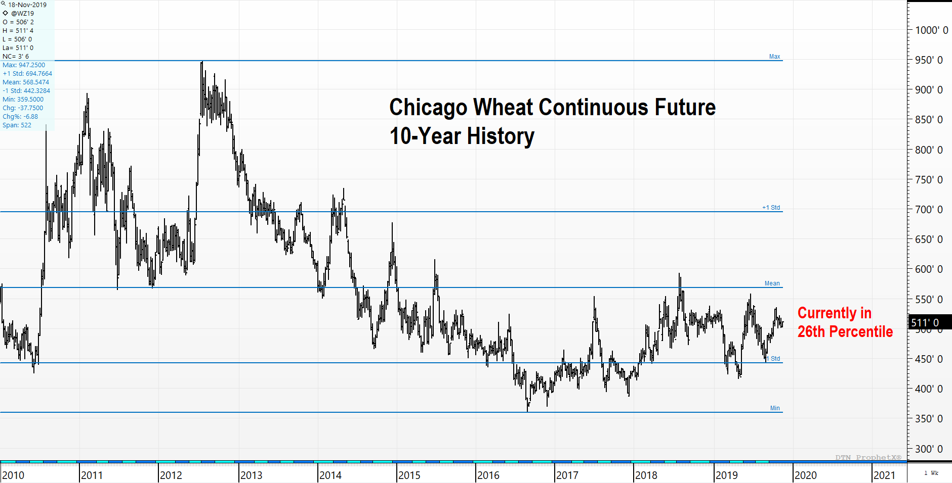 Chicago Wheat 10-Year Price History