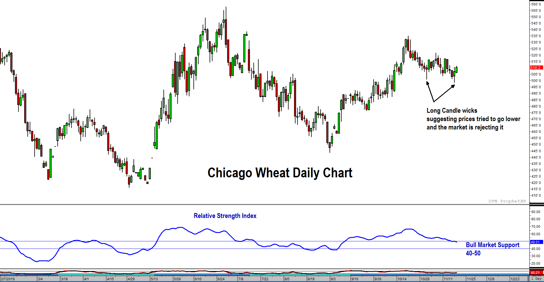 Soft Red Wheat Technical Chart