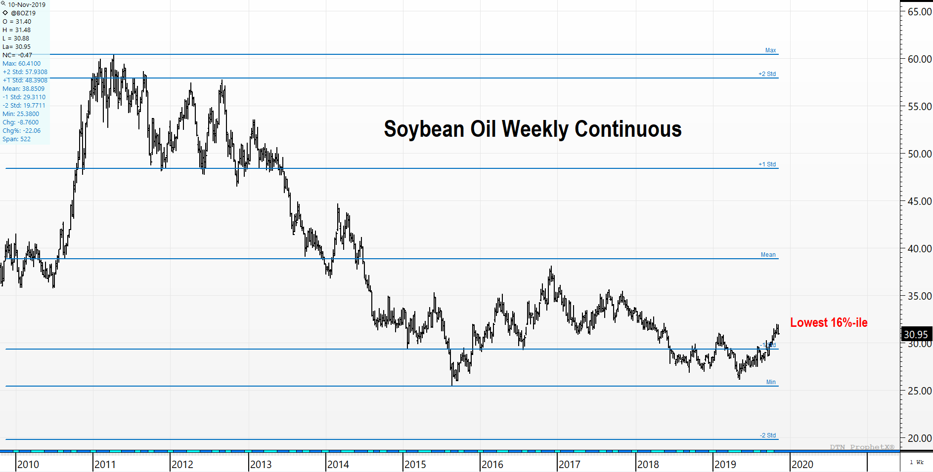 Soybean Oil Weekly Continuous Chart