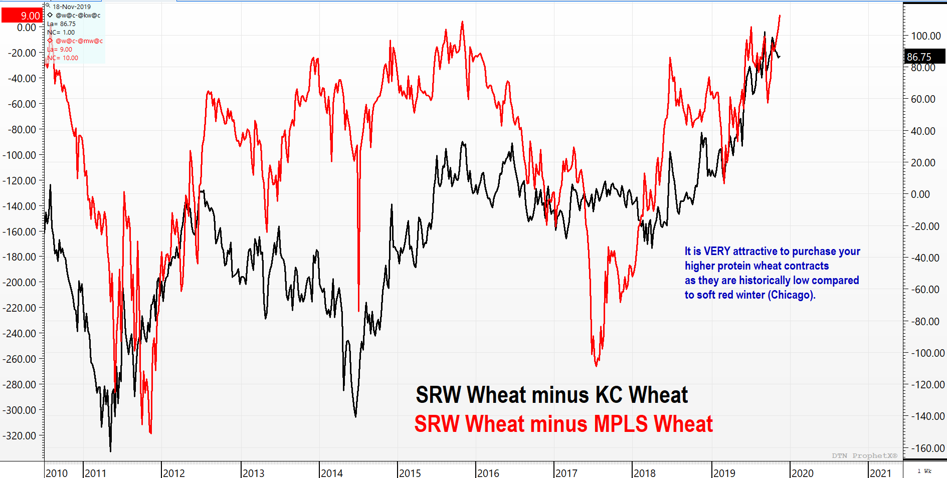 Chicago and Kansas City Wheat Spreads