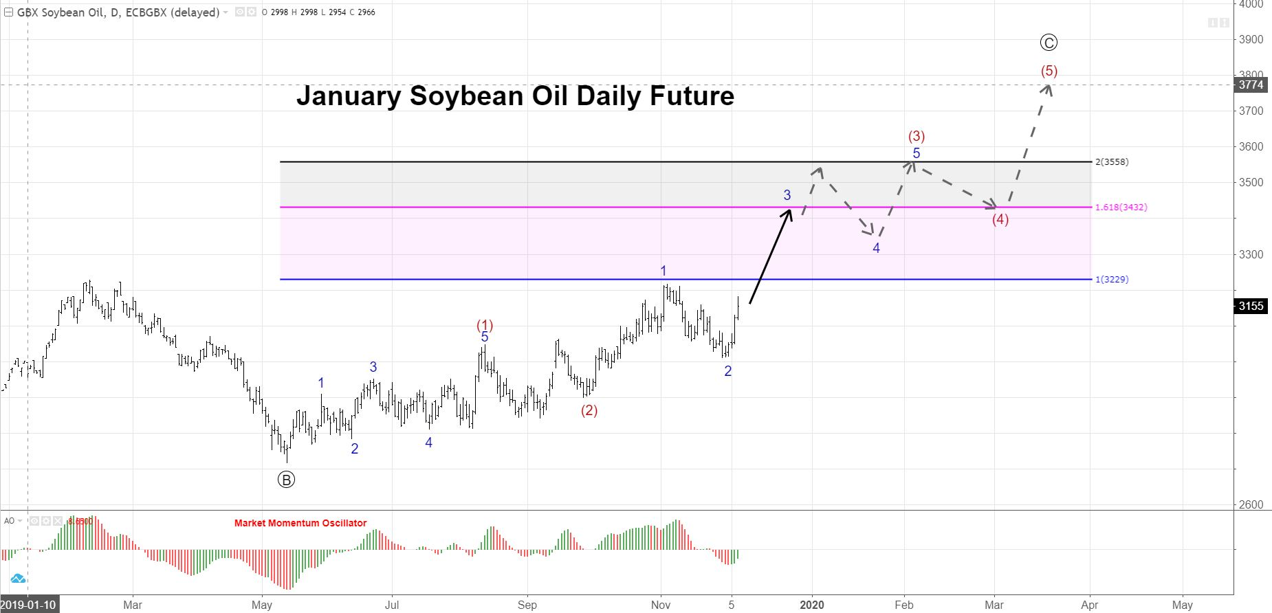 January Soybean Oil Daily Chart