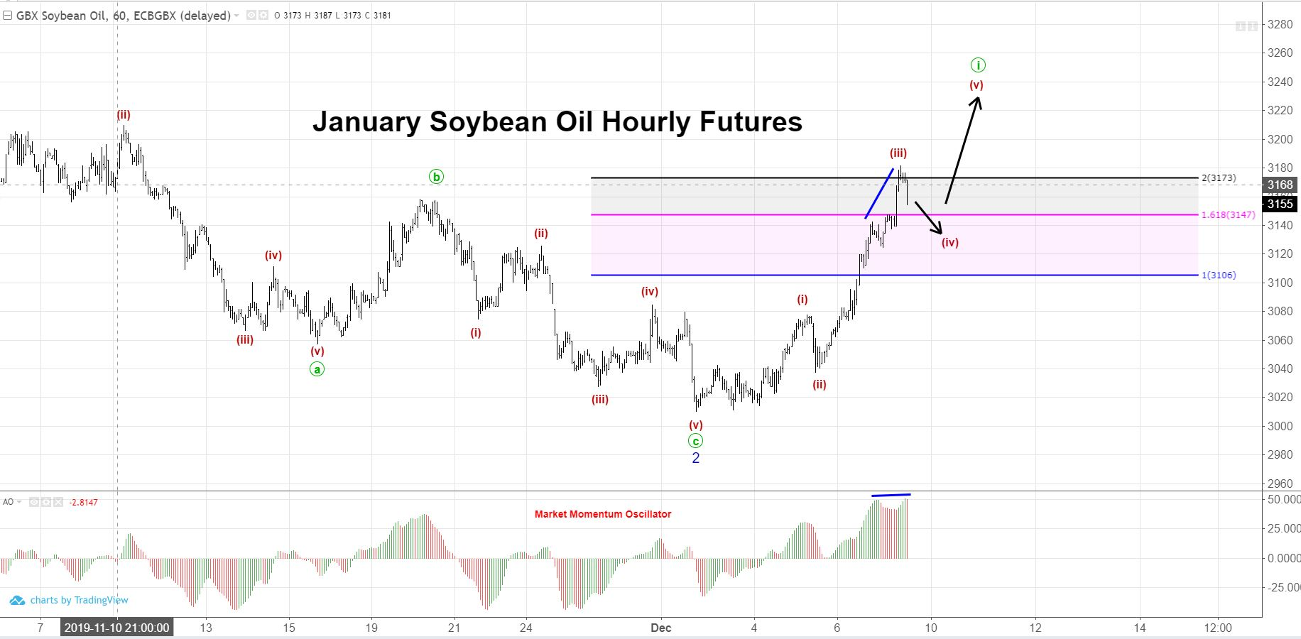 January Soybean Oil Hourly Chart