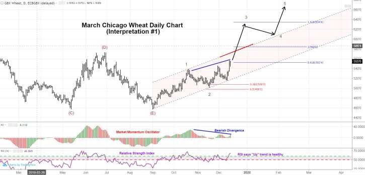 March Chicago Wheat Futures Daily Chart