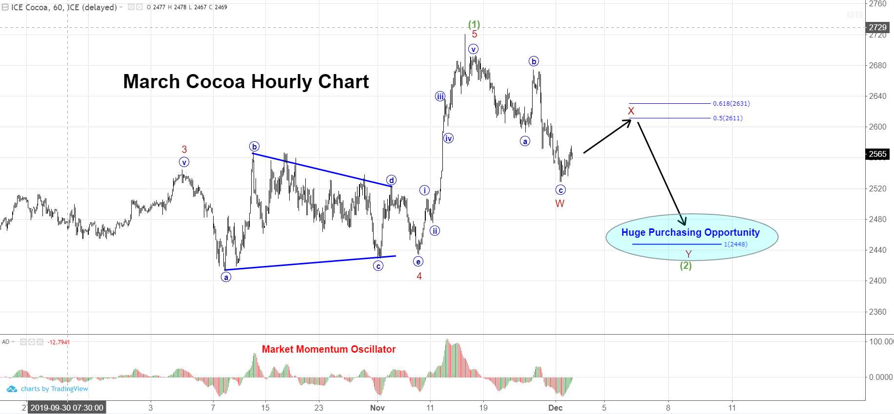 March Cocoa Hourly Chart