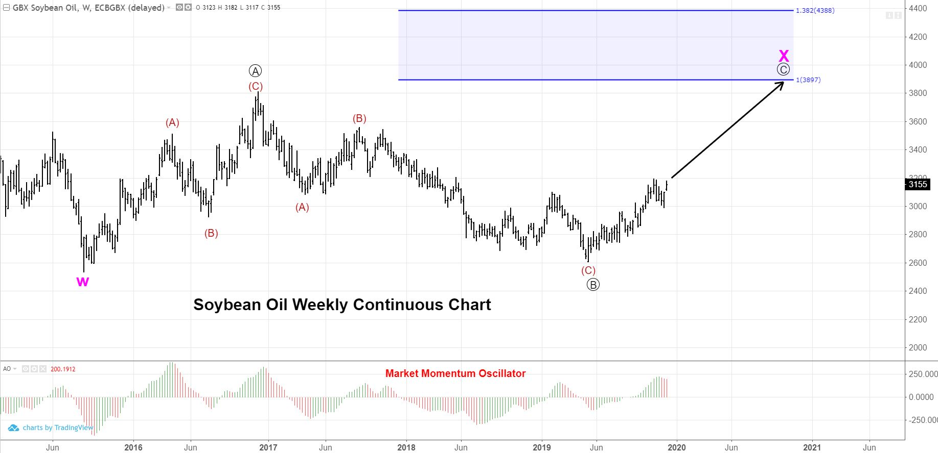 Weekly Continuous Soybean Oil Chart
