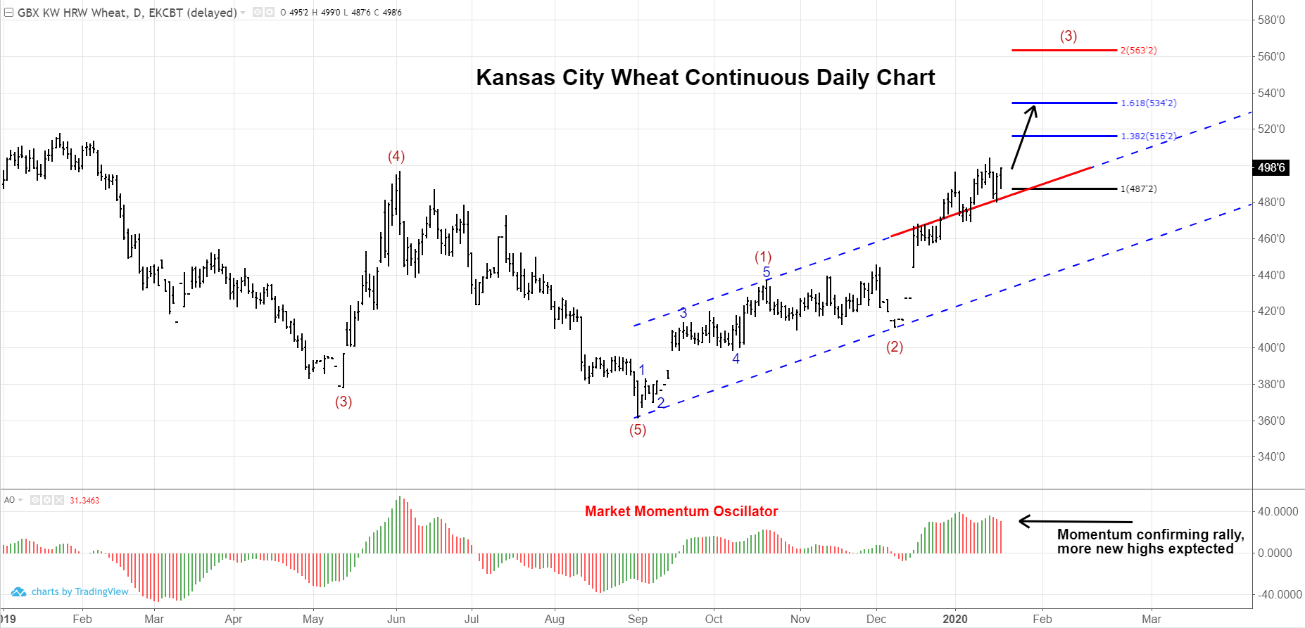 KC Wheat Futures Continuous