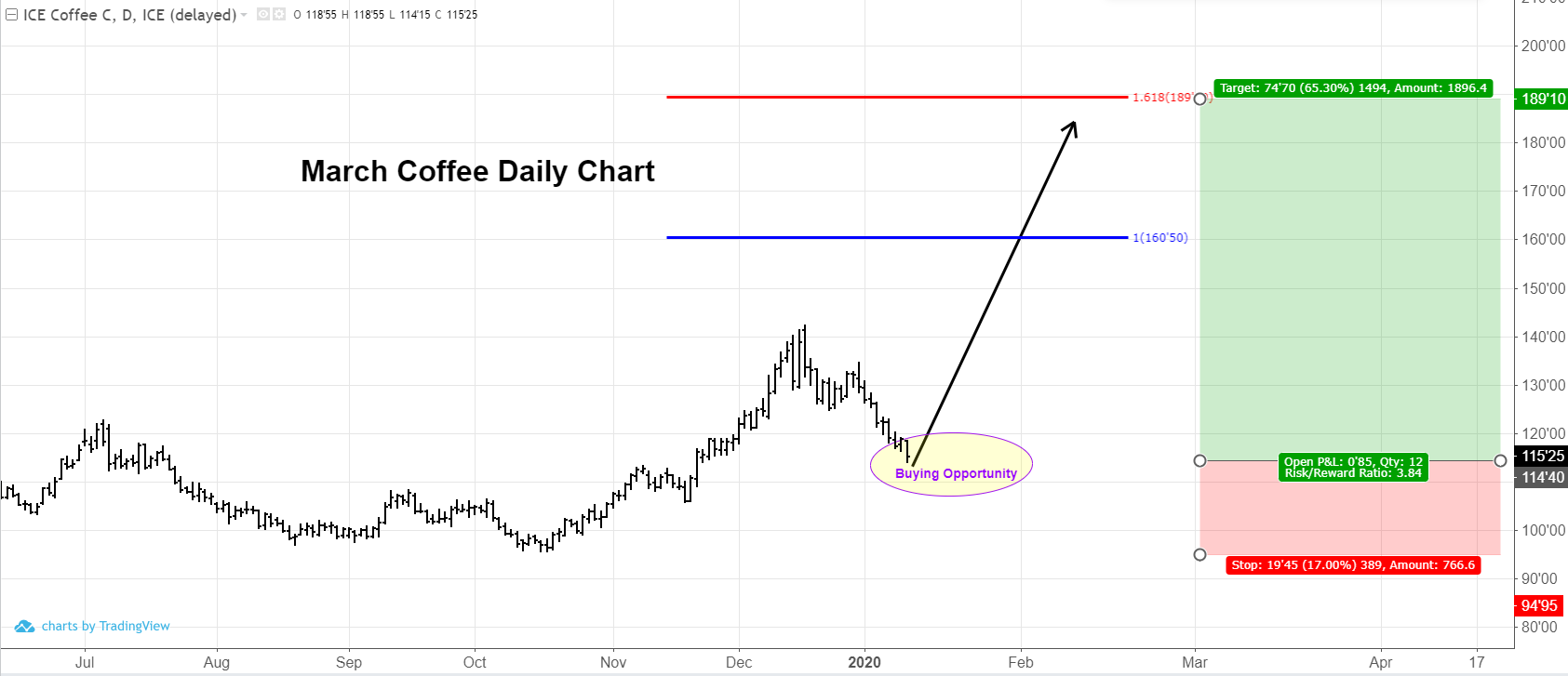 March Coffee Futures Daily Chart