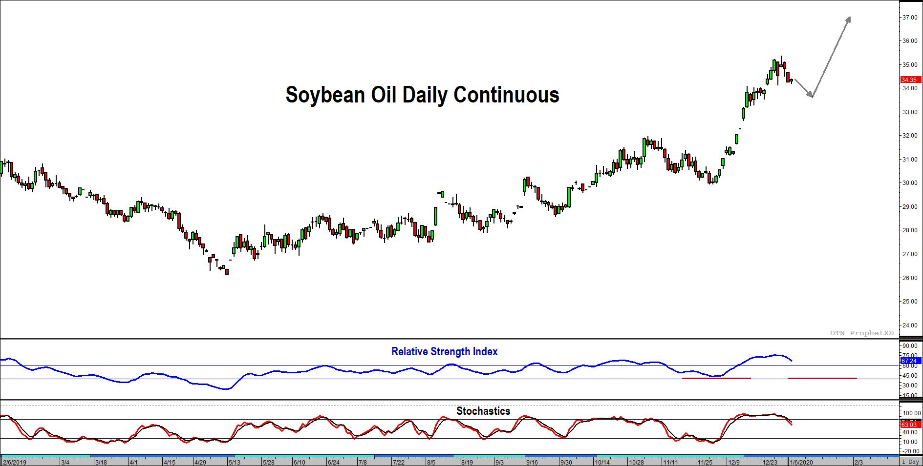 RSI-Stochastic Soybean Oil Chart