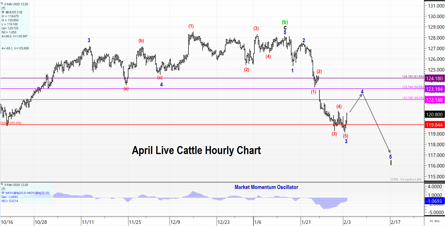 Live Cattle Futures Price Chart