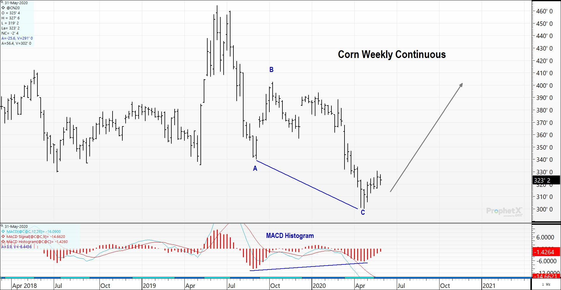 Weekly Continuous Corn Futures