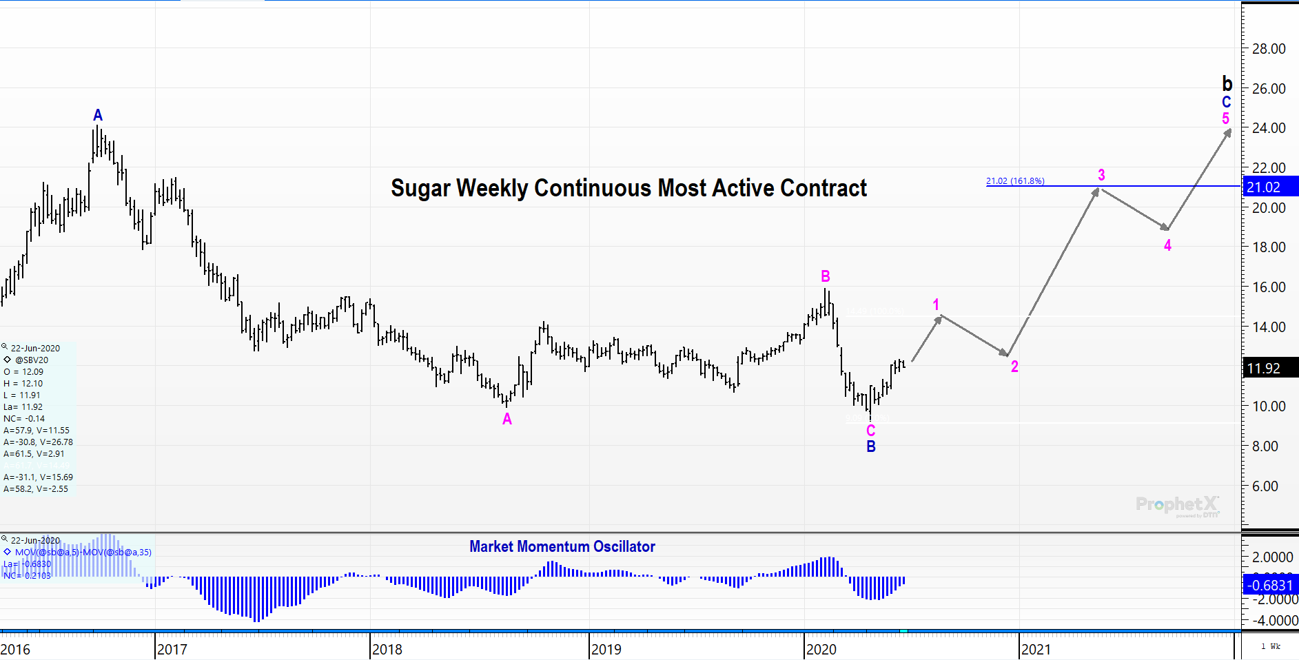 Sugar Futures Continuous Contract