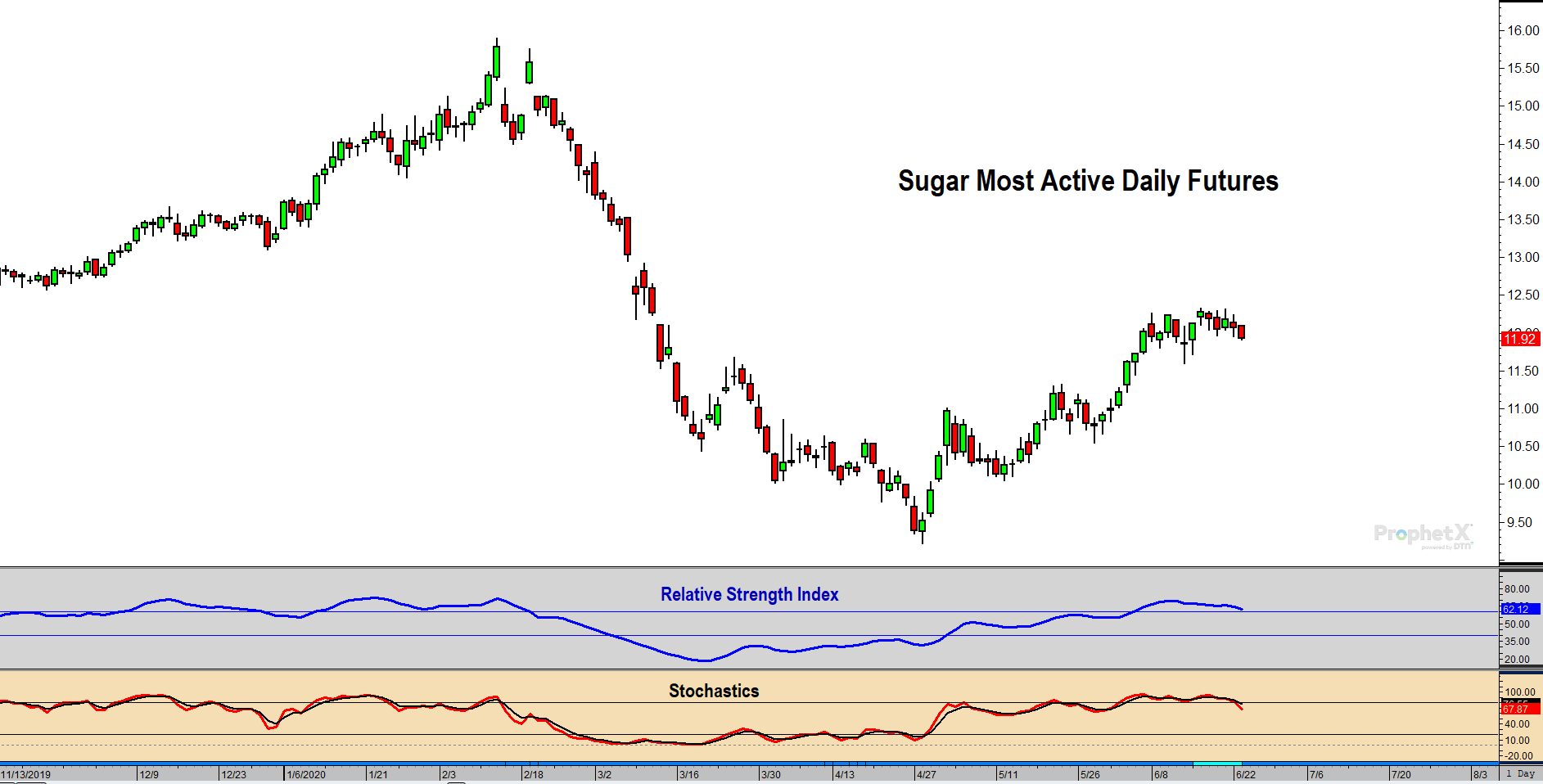 Sugar Futures Technical Analysis