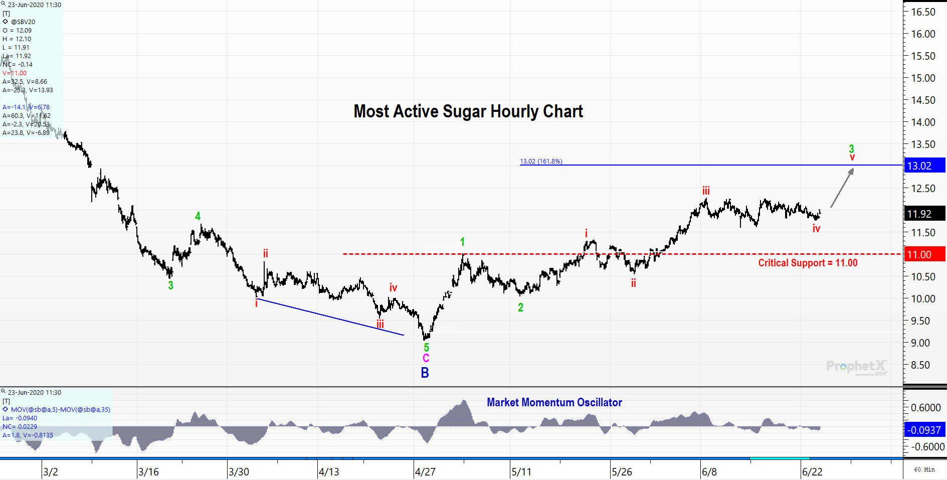 Hourly sugar futures