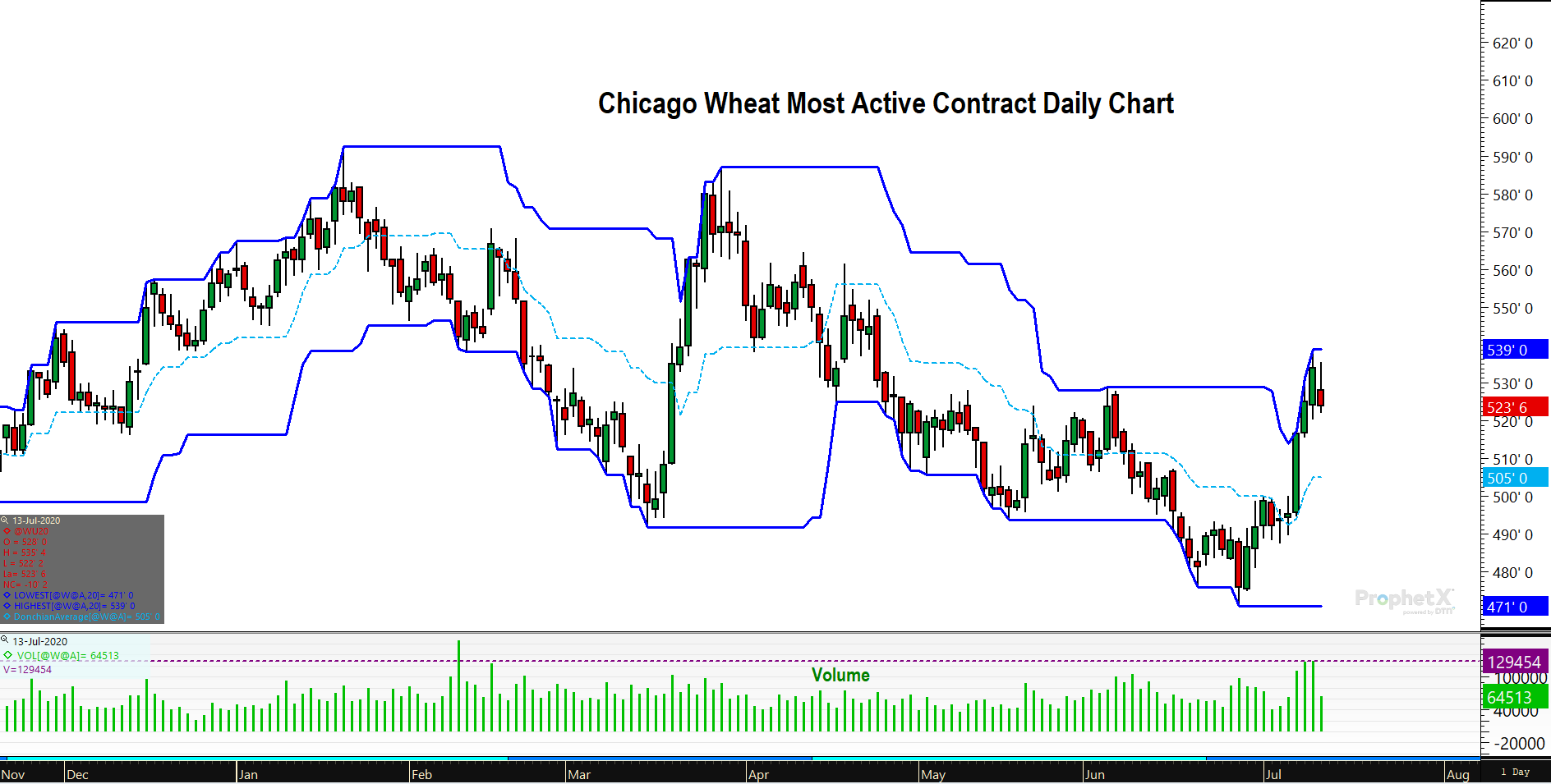Most Active Wheat Futures