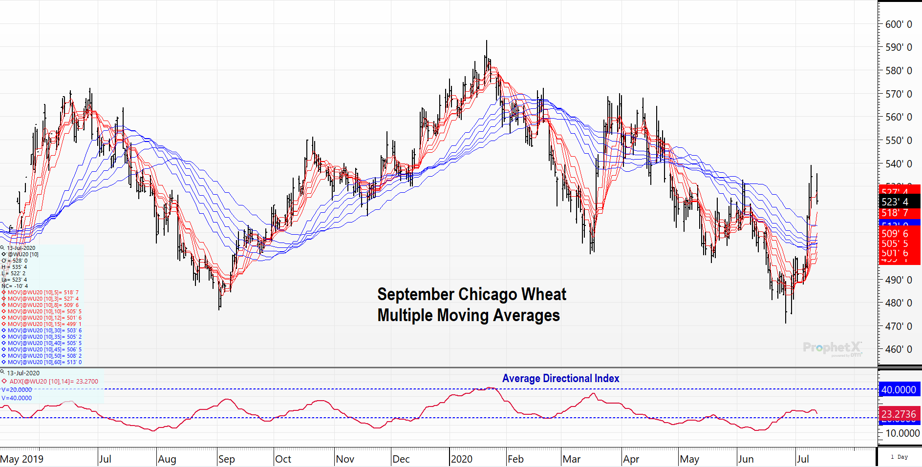 Wheat Multiple Moving Averages