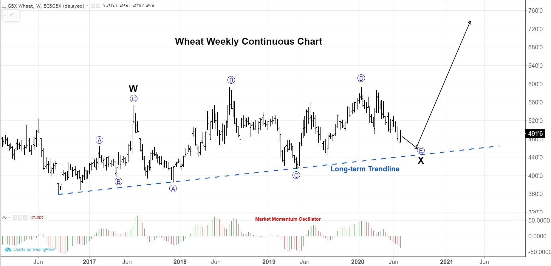 Wheat Weekly Continuous