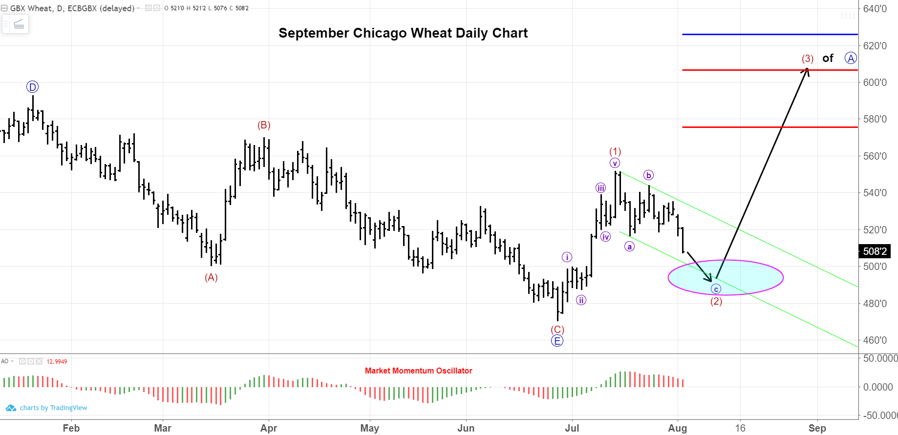 September Wheat Futures Daily Chart